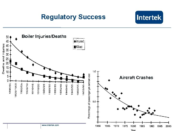 Regulatory Success Boiler Injuries/Deaths Aircraft Crashes www. intertek. com
