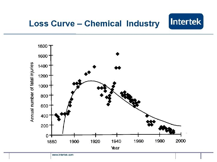 Loss Curve – Chemical Industry www. intertek. com