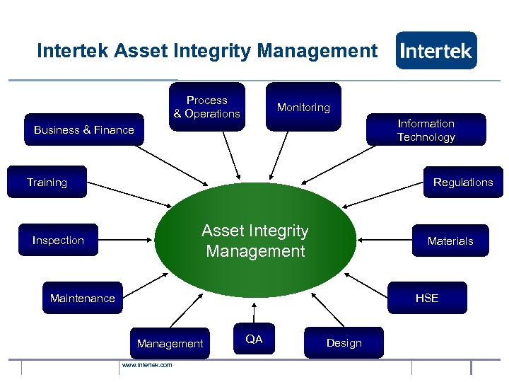 Intertek Asset Integrity Management Process & Operations Monitoring Information Technology Business & Finance Training
