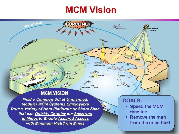 MCM Vision MCM VISION: Field a Common Set of Unmanned, Modular MCM Systems Employable