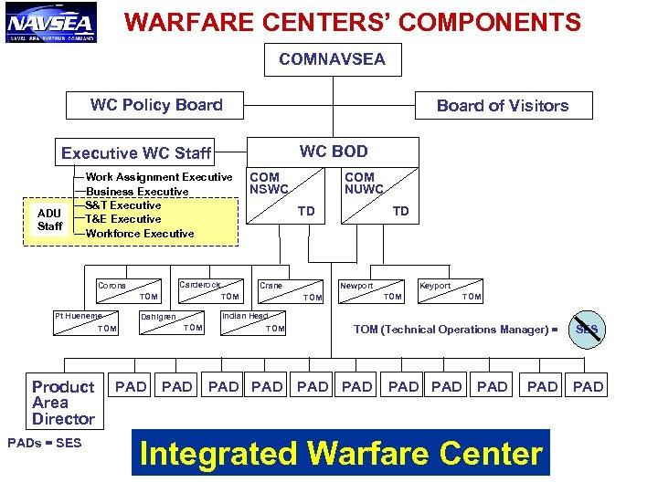 WARFARE CENTERS' COMPONENTS COMNAVSEA WC Policy Board of Visitors WC BOD Executive WC Staff
