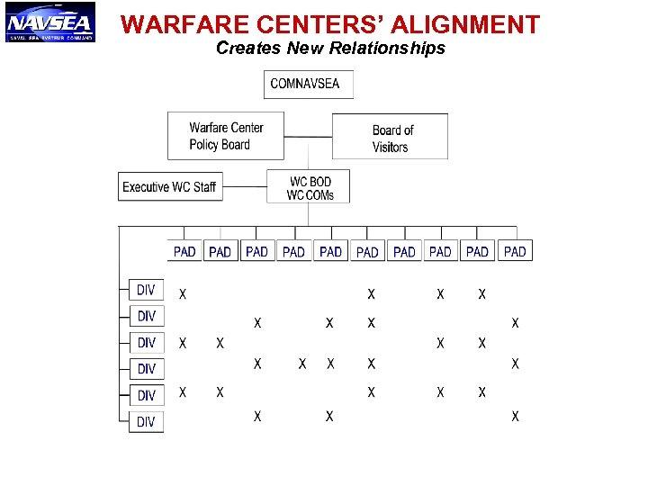WARFARE CENTERS' ALIGNMENT Creates New Relationships