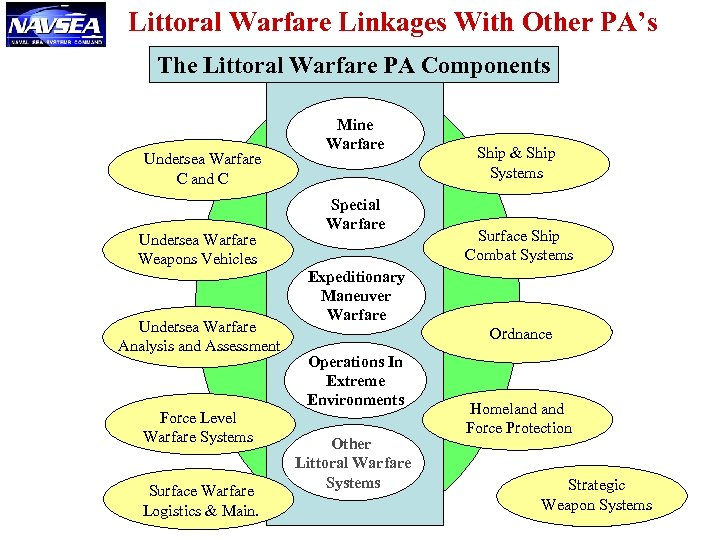 Littoral Warfare Linkages With Other PA's The Littoral Warfare PA Components Undersea Warfare C