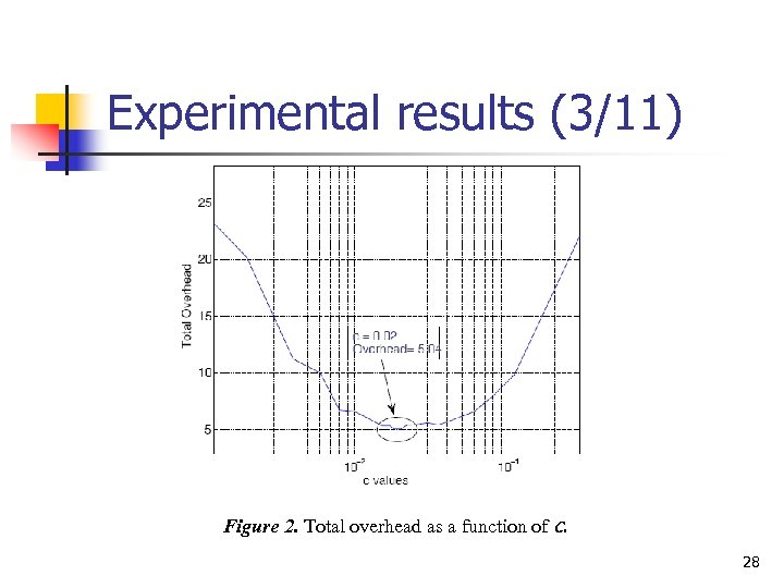 Experimental results (3/11) Figure 2. Total overhead as a function of c. 28