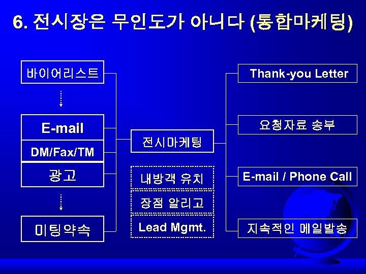 6. 전시장은 무인도가 아니다 (통합마케팅) 바이어리스트 Thank-you Letter E-mail 요청자료 송부 DM/Fax/TM 광고 전시마케팅
