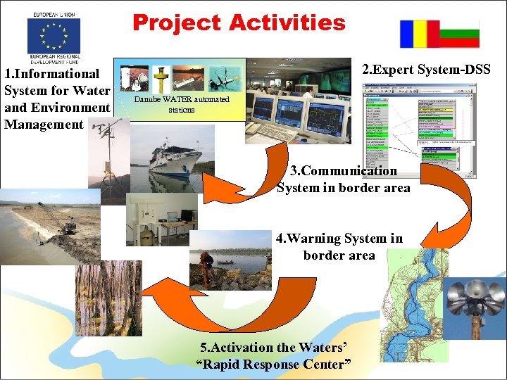 Project Activities 1. Informational System for Water and Environment Management 2. Expert System-DSS Danube