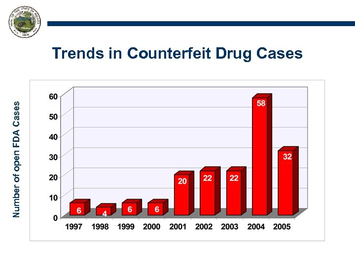 Number of open FDA Cases Trends in Counterfeit Drug Cases
