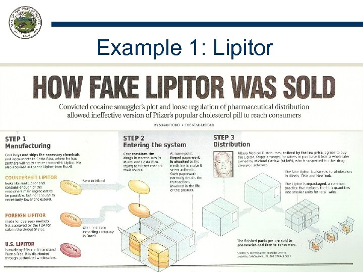 """Example 1: Lipitor According to WHO: """" [A] product that is deliberately and fraudulently"""