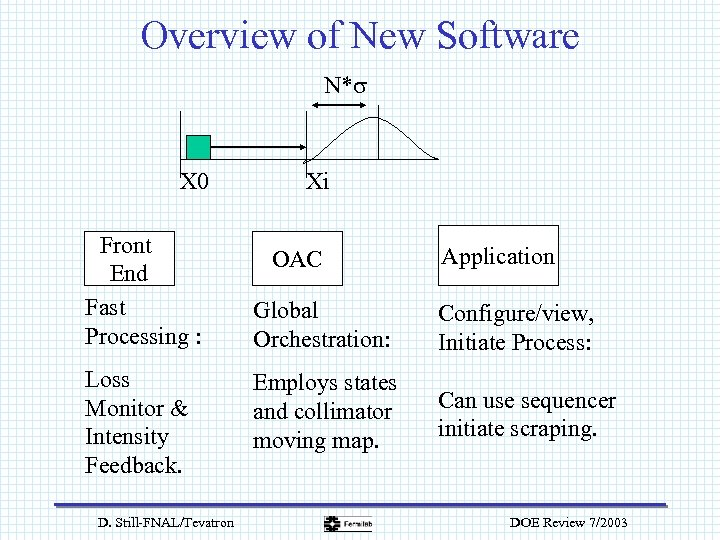 Overview of New Software N*s X 0 Front End Fast Processing : Loss Monitor