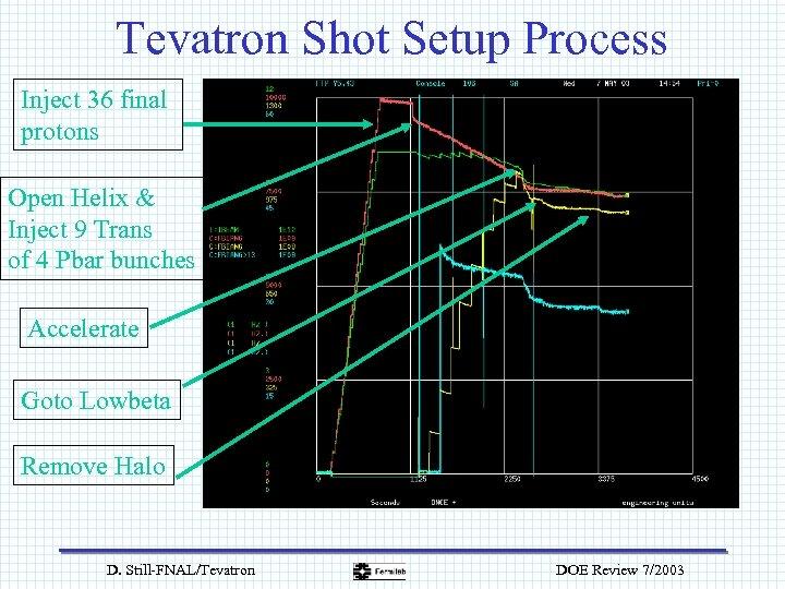 Tevatron Shot Setup Process Inject 36 final protons Open Helix & Inject 9 Trans