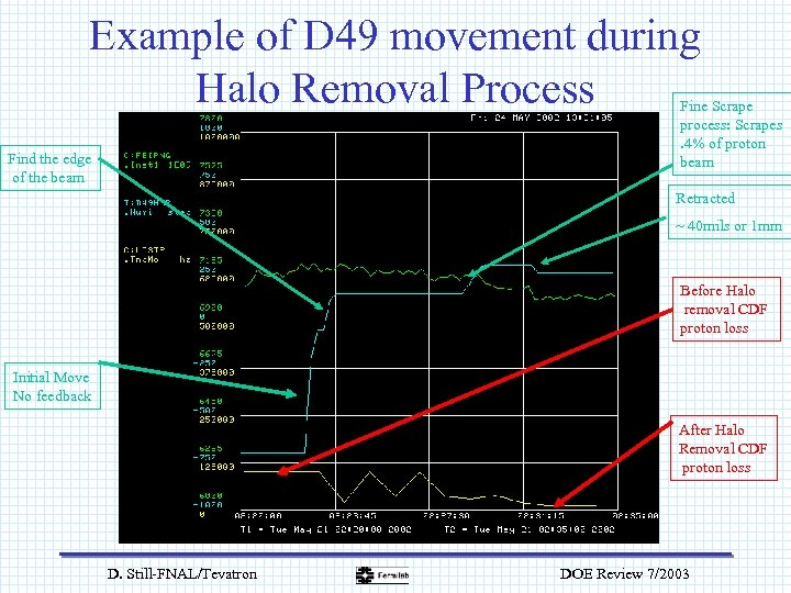 Example of D 49 movement during Halo Removal Process Fine Scrape process: Scrapes. 4%
