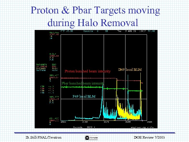 Proton & Pbar Targets moving during Halo Removal Proton bunched beam intensity D 49
