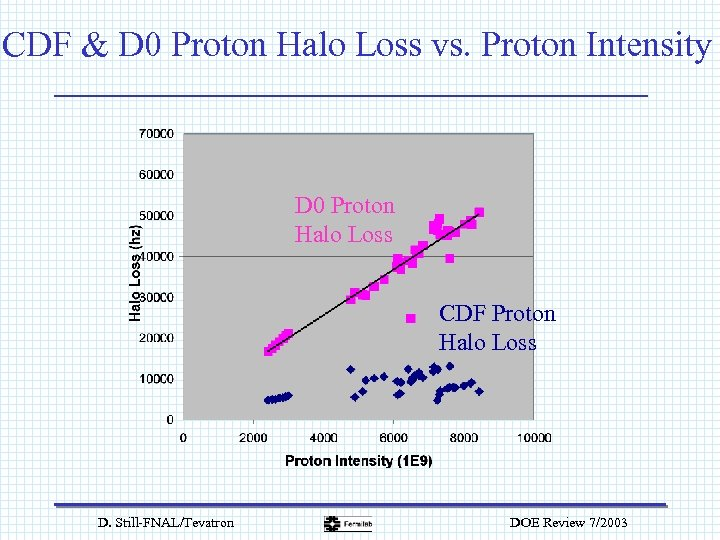 CDF & D 0 Proton Halo Loss vs. Proton Intensity D 0 Proton Halo
