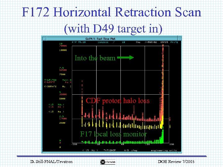 F 172 Horizontal Retraction Scan (with D 49 target in) Into the beam CDF