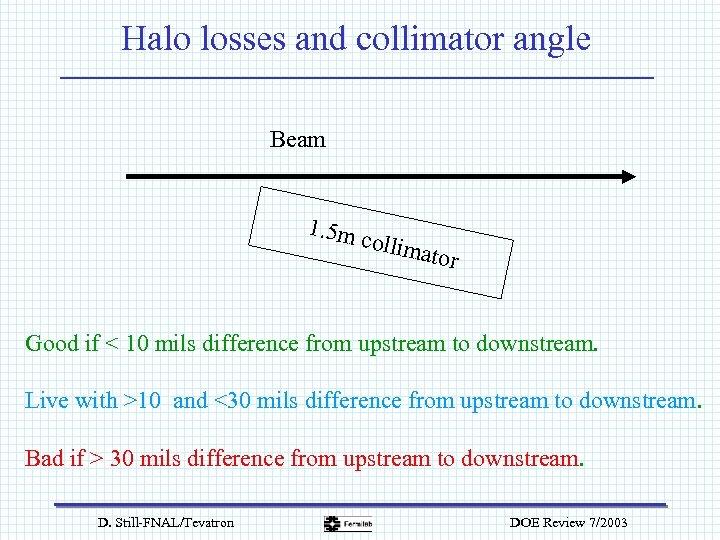 Halo losses and collimator angle Beam 1. 5 m collim ator Good if <