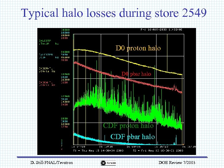 Typical halo losses during store 2549 D 0 proton halo D 0 pbar halo