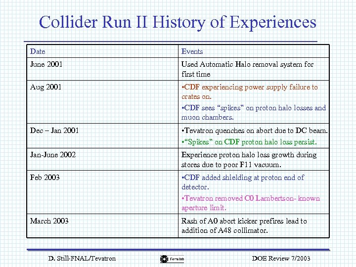 Collider Run II History of Experiences Date Events June 2001 Used Automatic Halo removal