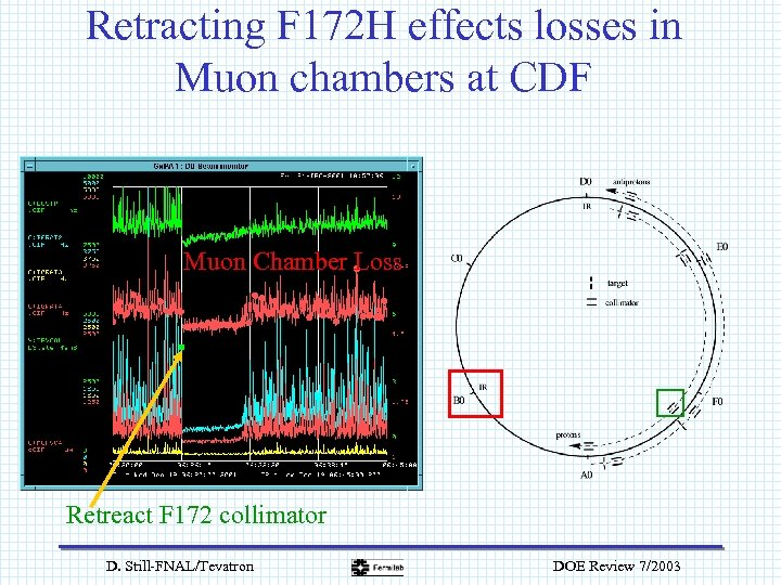 Retracting F 172 H effects losses in Muon chambers at CDF Muon Chamber Loss