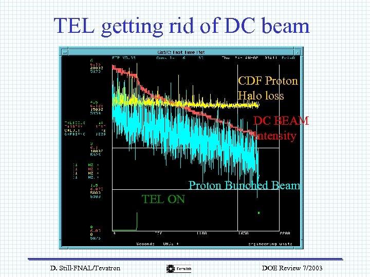 TEL getting rid of DC beam CDF Proton Halo loss DC BEAM Intensity Proton