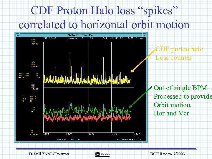 """CDF Proton Halo loss """"spikes"""" correlated to horizontal orbit motion CDF proton halo Loss"""