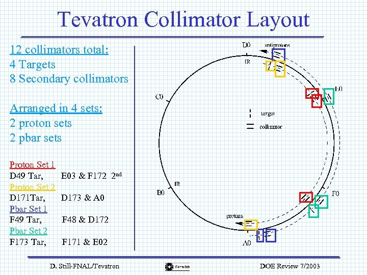 Tevatron Collimator Layout 12 collimators total: 4 Targets 8 Secondary collimators Arranged in 4