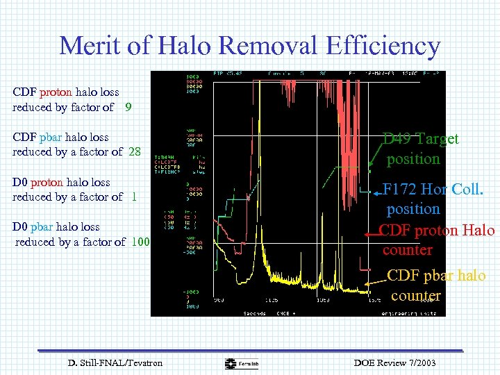Merit of Halo Removal Efficiency CDF proton halo loss reduced by factor of 9