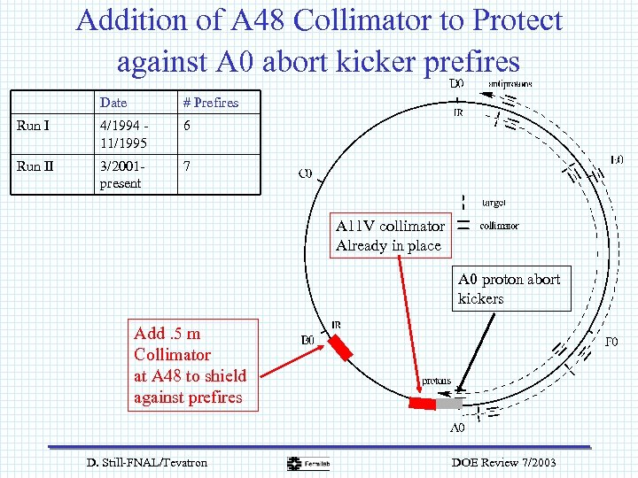Addition of A 48 Collimator to Protect against A 0 abort kicker prefires Date