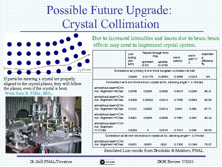 Possible Future Upgrade: Crystal Collimation Due to increased intensities and losses due to beam-beam