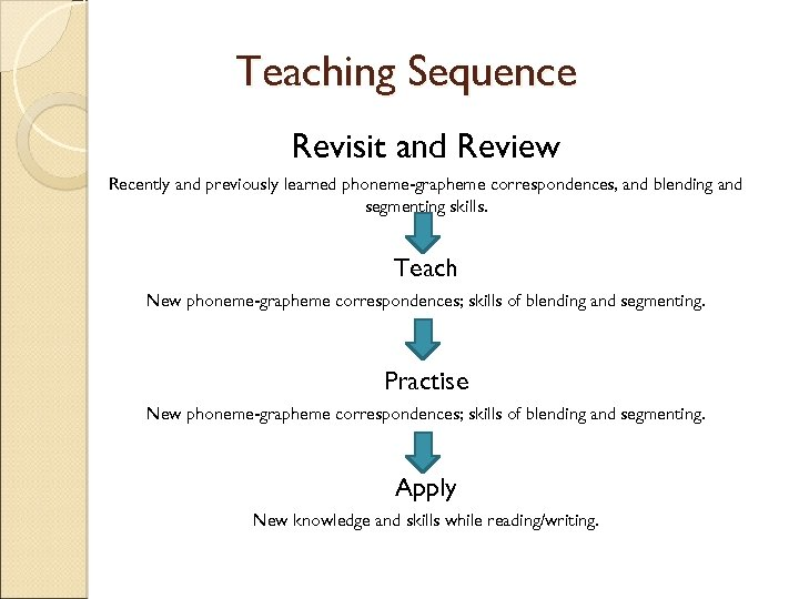 Teaching Sequence Revisit and Review Recently and previously learned phoneme-grapheme correspondences, and blending and