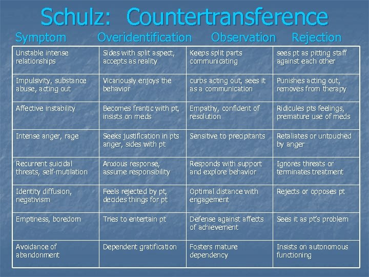 Schulz: Countertransference Symptom Overidentification Observation Rejection Unstable intense relationships Sides with split aspect, accepts