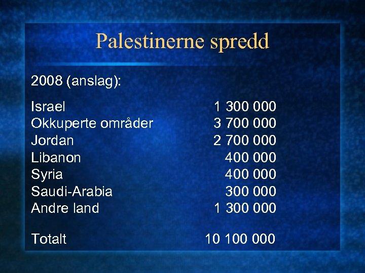 Palestinerne spredd 2008 (anslag): Israel Okkuperte områder Jordan Libanon Syria Saudi-Arabia Andre land Totalt