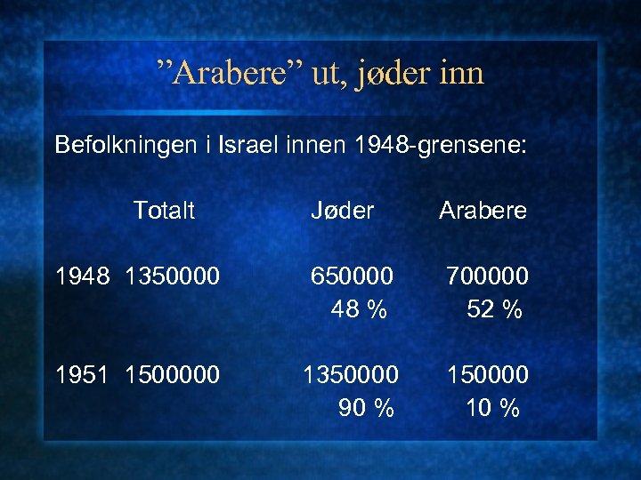 """""""Arabere"""" ut, jøder inn Befolkningen i Israel innen 1948 -grensene: Totalt Jøder Arabere 1948"""