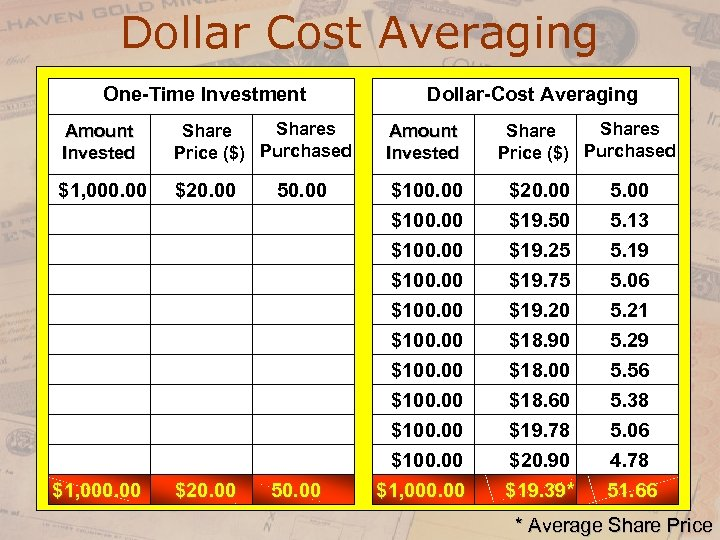 Dollar Cost Averaging One-Time Investment Amount Invested Shares Share Price ($) Purchased $1, 000.