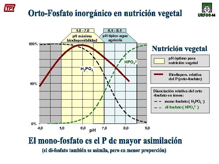 5. 0 - 7. 0 p. H máxima biodisponibilidad 100% 6. 5 - 8.