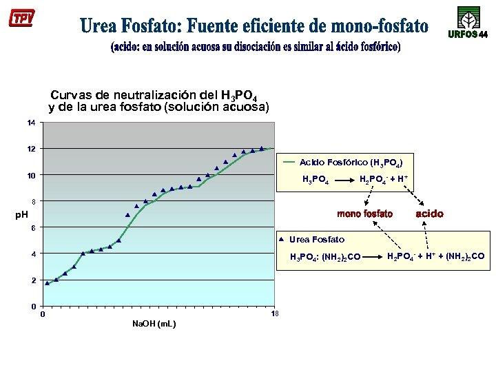 Curvas de neutralización del H 3 PO 4 y de la urea fosfato (solución