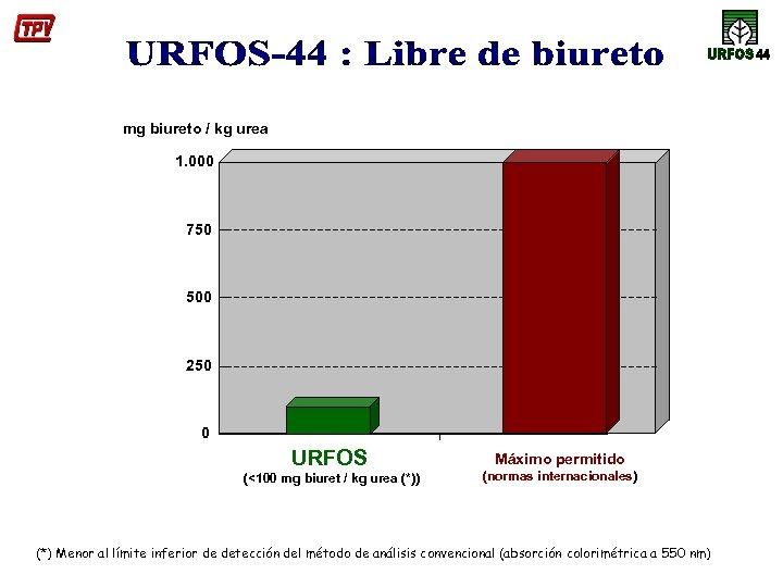 mg biureto / kg urea 1. 000 750 500 250 0 URFOS (<100 mg
