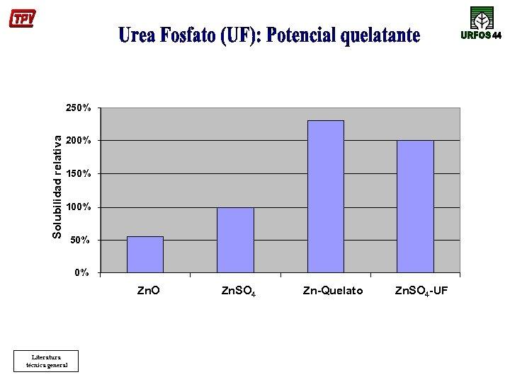 Solubilidad relativa 250% 200% 150% 100% 50% 0% Zn. O Literatura técnica general Zn.