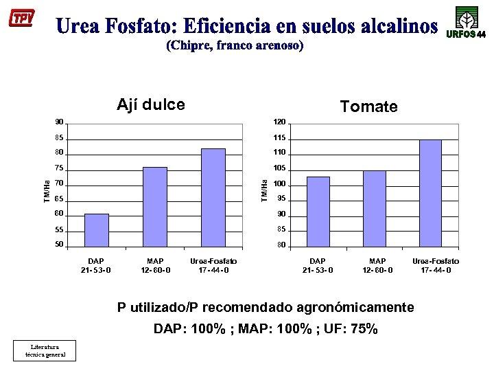 Ají dulce Tomate 120 85 115 80 110 75 105 70 TM/Ha 90 65