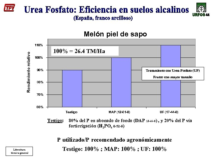 Melón piel de sapo Rendimiento relativo 110% 100% = 26. 4 TM/Ha 100% 90%