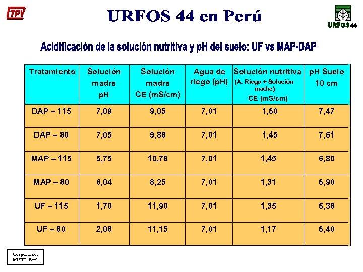 Tratamiento Solución madre p. H Solución madre CE (m. S/cm) DAP – 115 7,