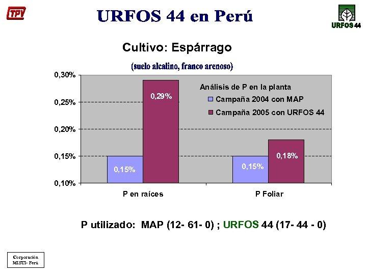 Cultivo: Espárrago 0, 30% Análisis de P en la planta 0, 29% 0, 25%