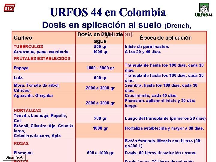 Dosis en aplicación al suelo (Drench, Cultivo TUBÉRCULOS Arracacha, papa, zanahoria Dosis en inyección)