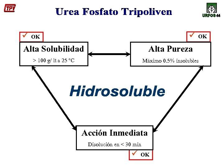 ü ü OK OK Alta Solubilidad Alta Pureza > 100 g/ lt a 25