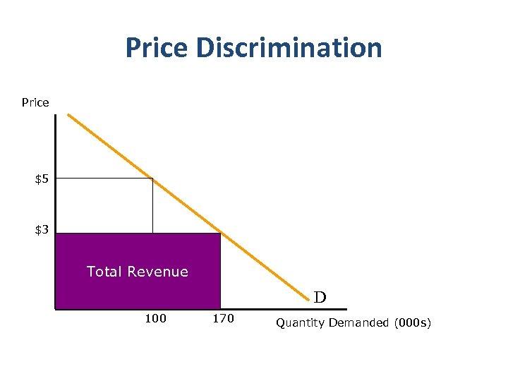Price Discrimination Price $5 $3 Total Revenue D 100 170 Quantity Demanded (000 s)
