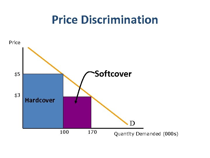 Price Discrimination Price Softcover $5 $3 Hardcover D 100 170 Quantity Demanded (000 s)
