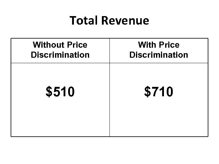Total Revenue Without Price Discrimination With Price Discrimination $510 $710