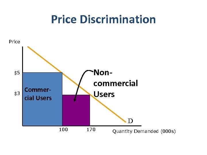 Price Discrimination Price Non‐ commercial Users $5 $3 Commer‐ cial Users D 100 170