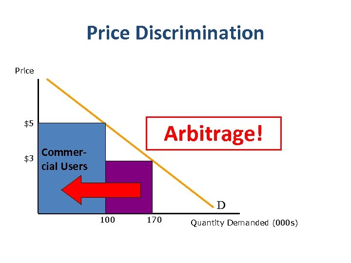 Price Discrimination Price Arbitrage! $5 $3 Commer‐ cial Users D 100 170 Quantity Demanded
