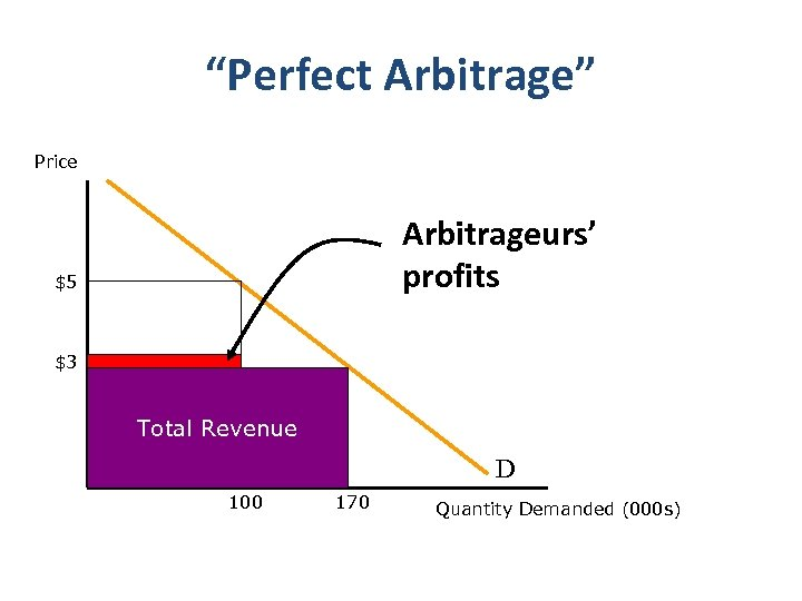 """Perfect Arbitrage"" Price Arbitrageurs' profits $5 $3 Total Revenue D 100 170 Quantity Demanded"