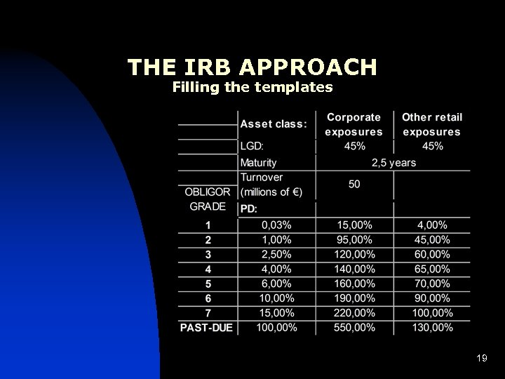 THE IRB APPROACH Filling the templates 19